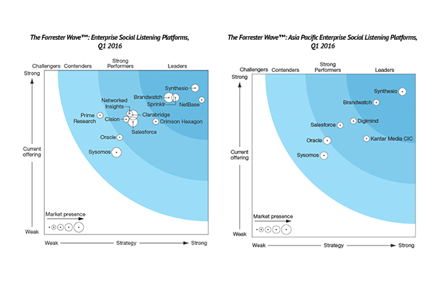 Synthesio leads Forrester Wave