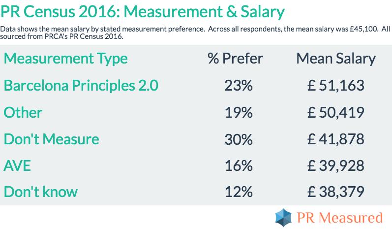 pr-census-earnings-measurement